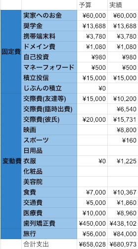 OL家計簿